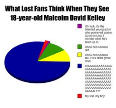 Malcolm David Kelley